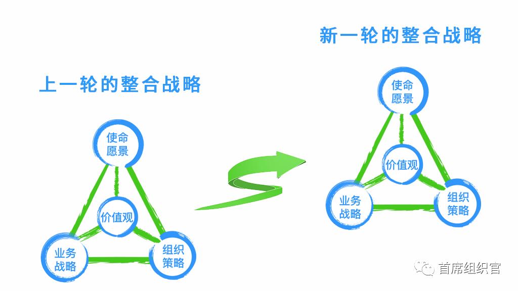 """房晟陶:高管团队的核心责任是""""战略""""吗?"""