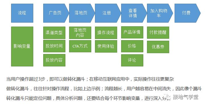 用户增长和数据分析之间的关系插图(1)