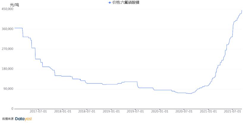 """一年涨5倍,六氟磷酸锂市场""""抢""""声一片"""
