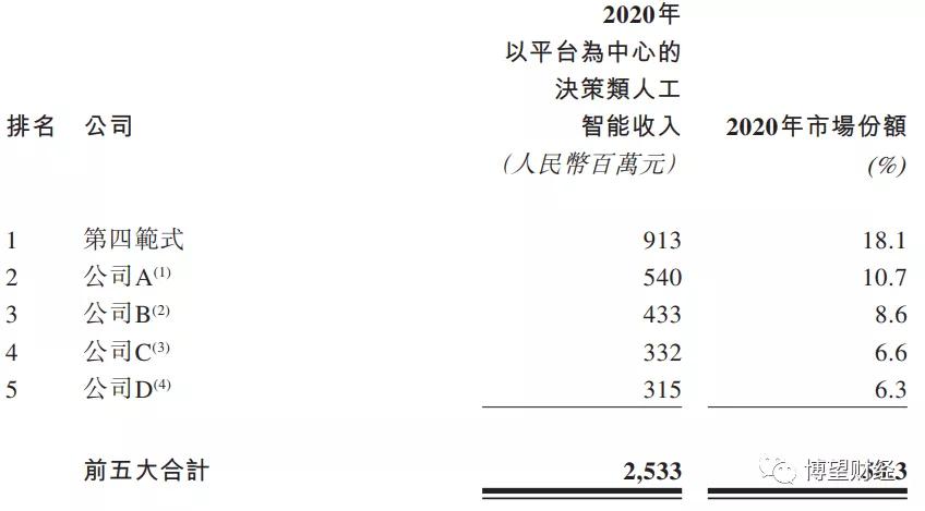 """第四范式赴港上市,三年亏损30亿,研发投入只是""""冰山一角"""""""