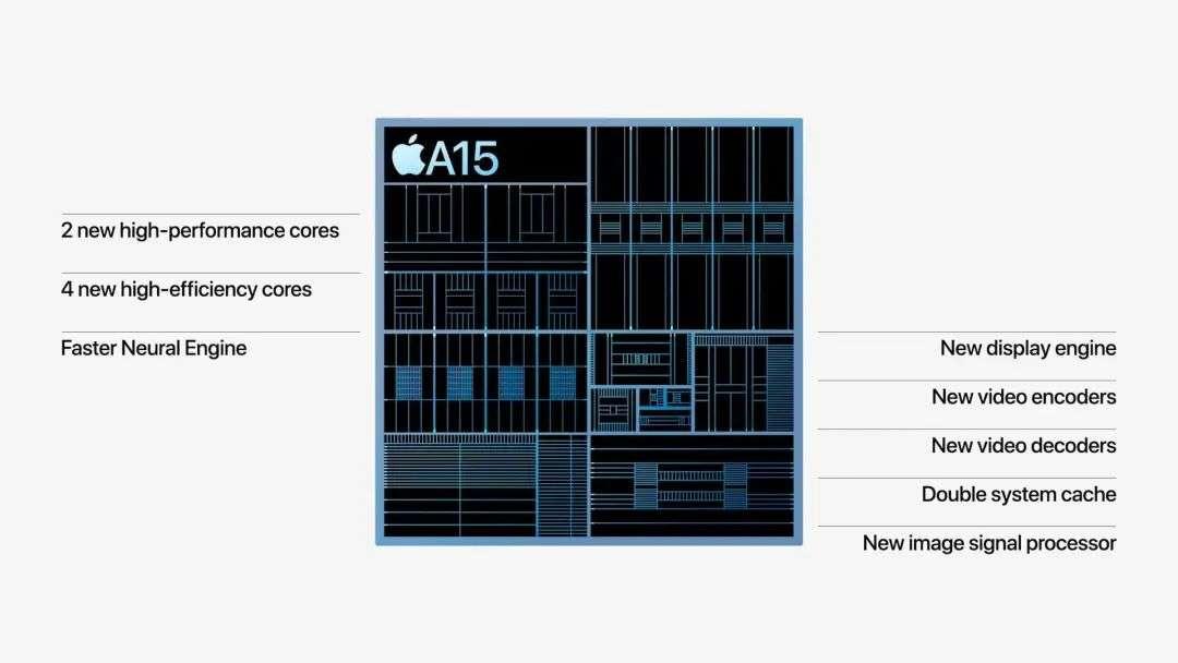 iPhone 13 上的那颗 A15 芯片,是苹果挤的一管「牙膏」?