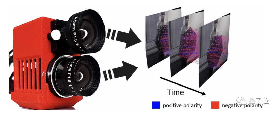 """3帧变900帧,AI让你不用昂贵的高速摄像机也能制作慢镜头,来自华为"""""""