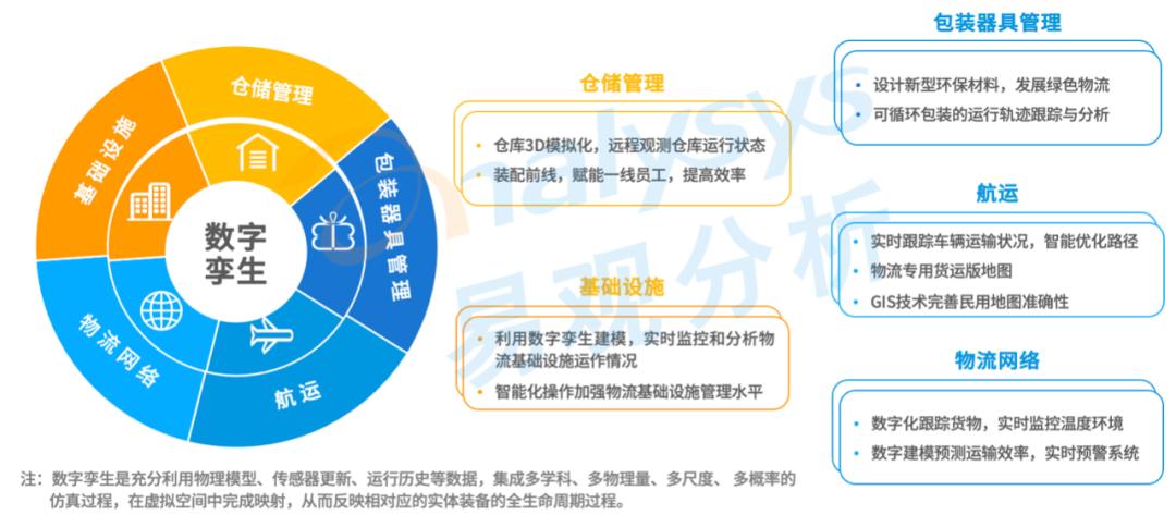 """""""宅""""经济促进物流行业发展,互联网与物流业深度融合,革新传统物流运作模式"""