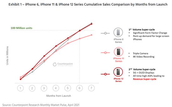 为什么每年都被吐槽没创新的iPhone,却依旧是高端市场销量王者?