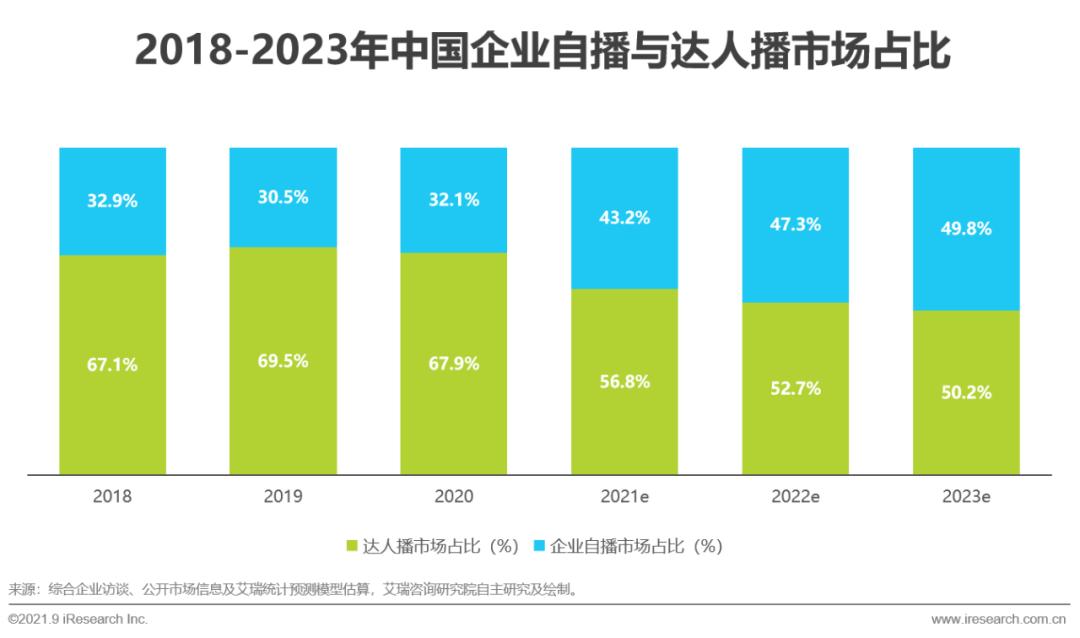 """021年中国直播电商行业研究报告"""""""