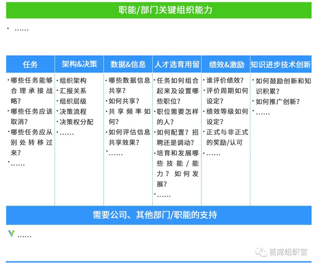 """左谦/房晟陶:直面""""事实目标&战略""""是组织工作的关键"""
