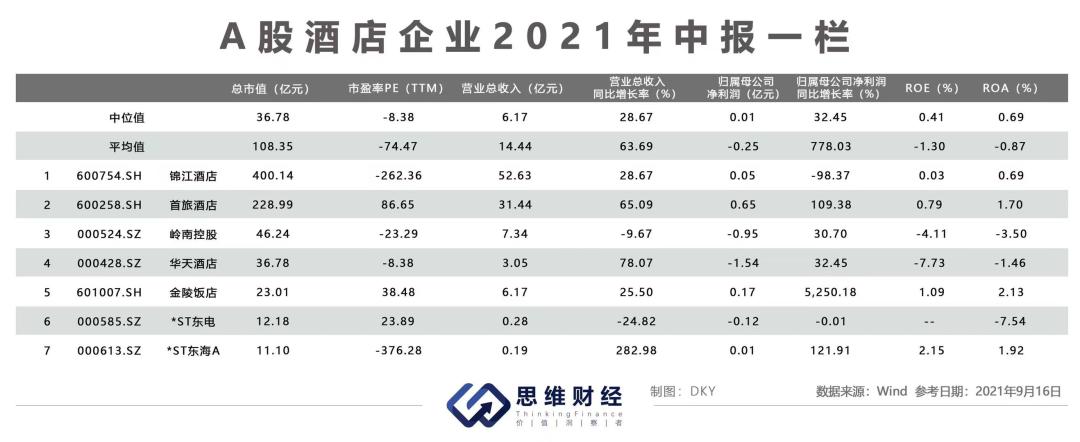 酒店行业2021年中报业绩回暖明显 三大龙头加速扩张布局轻资产化