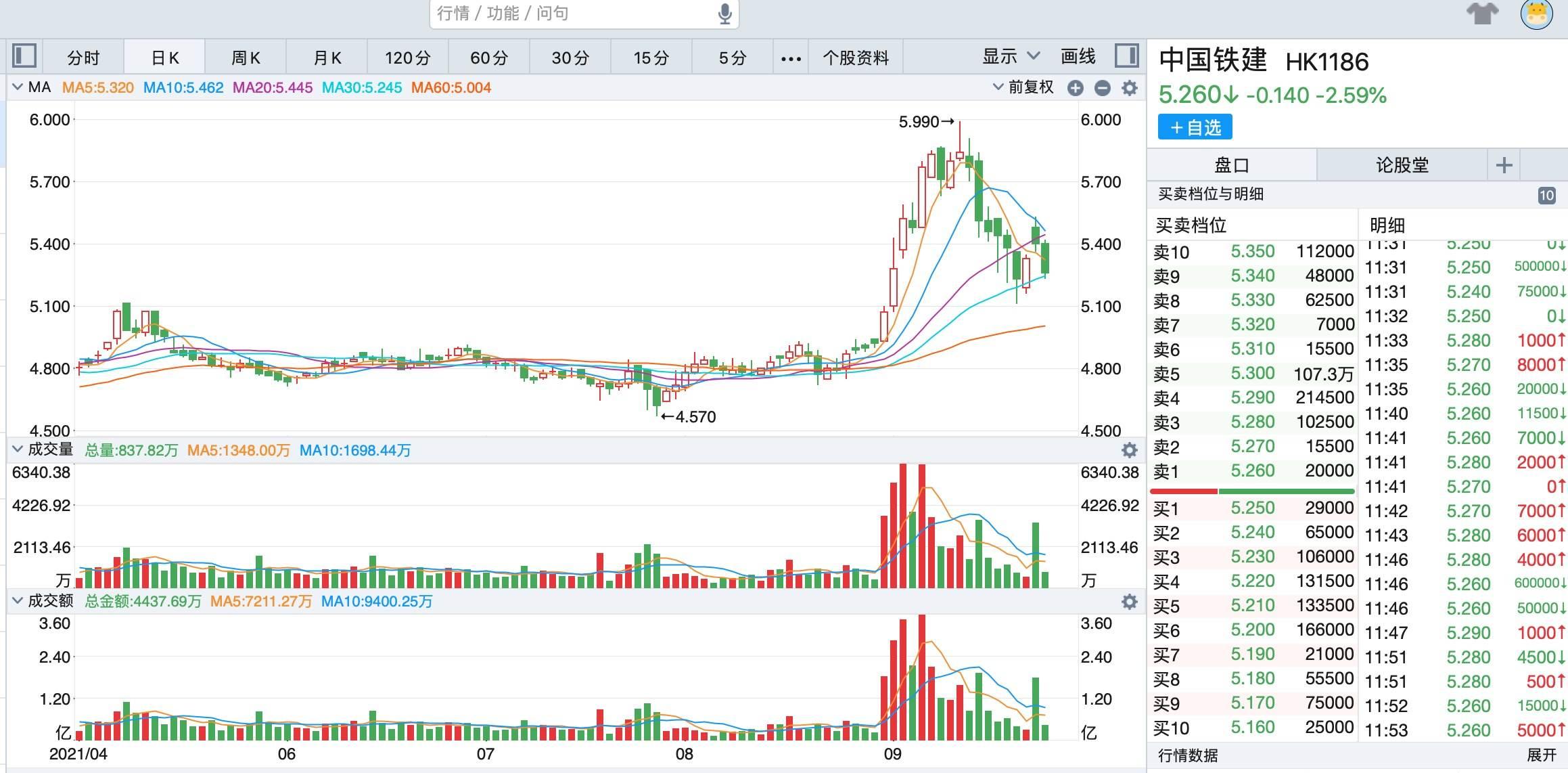 瑞信、大和下调中国铁建(1186.HK)目标价 企业上半年经营性现金流负325亿元