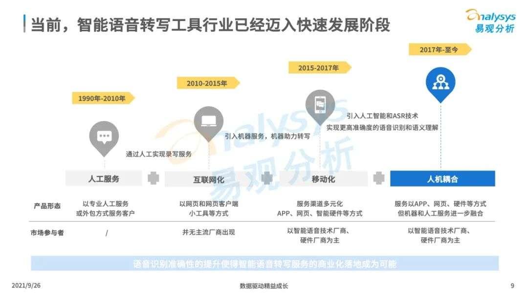 """021年中国智能语音转写工具行业发展洞察"""""""
