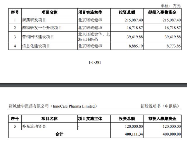 施一公率诺诚健华冲击科创板上市,高瓴为大股东,拟募资40亿元