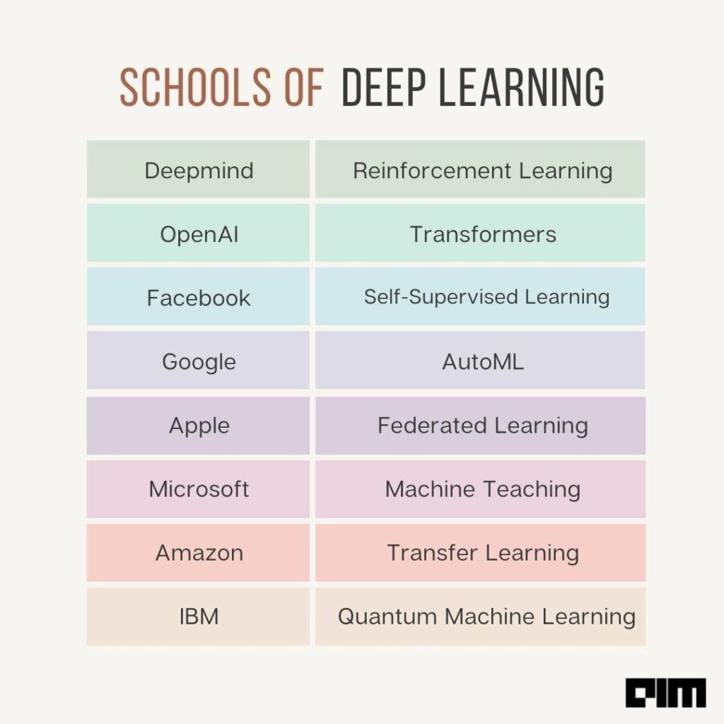 深度学习也有武林大会,八大科技巨头:我的「流派」才能实现AGI