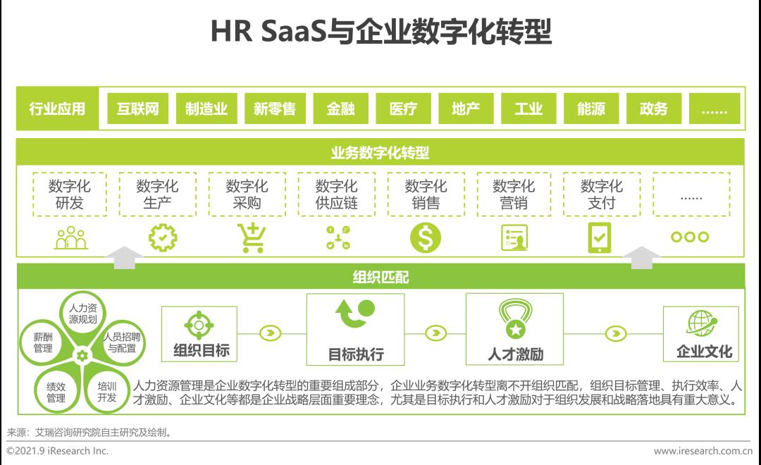 2021年中国HR SaaS行业研究报告