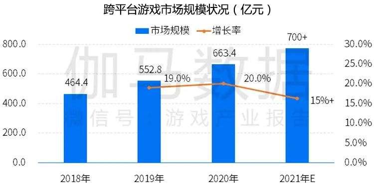 跨平台游戏报告发布:市场规模超700亿元?切入五成以上用户潜在需求