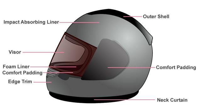 头盔是如何在车祸事故中保护我们的?