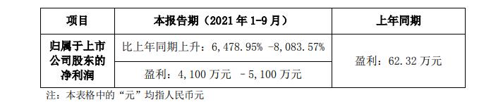 小间距LED龙头雷曼光电三季报预增超预期,11日股价迎「20CM」涨停