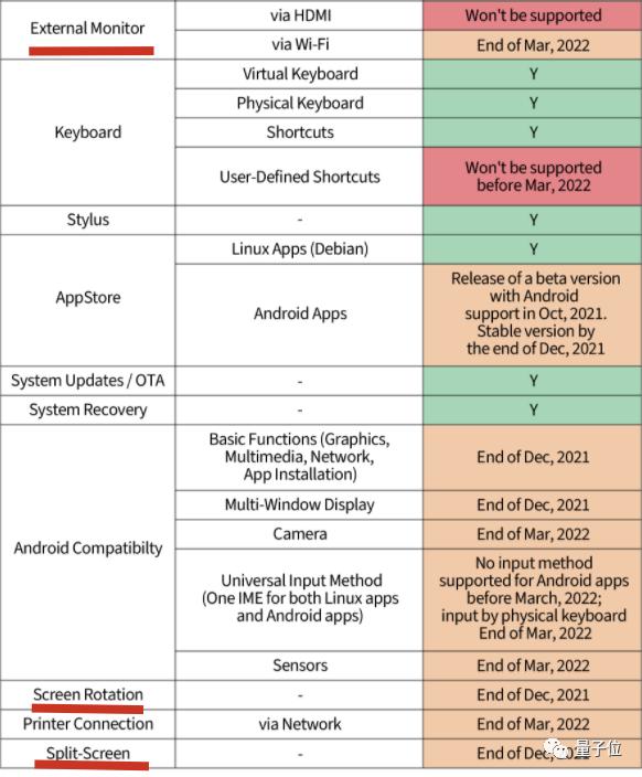 体验首款Linux消费级平板,原来芯片和系统全是国产