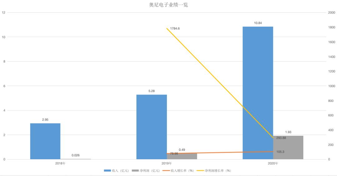 IPO观察|年入10亿的摄像头大卖奥尼电子,替360代工,中航资本突击入股