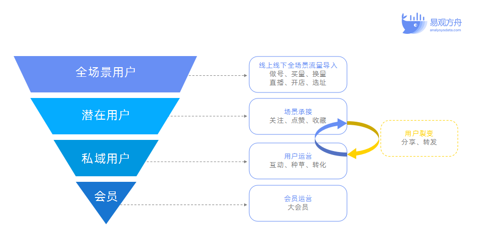 B2C企业如何做私域流量的带货转化