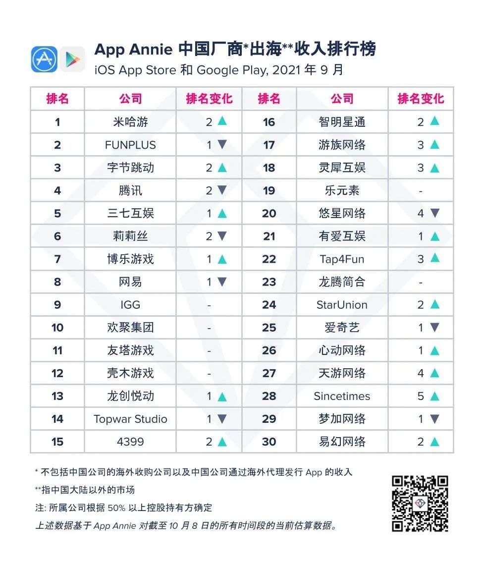 《原神》单月营收3.41亿美元,中国手游正在领航全球
